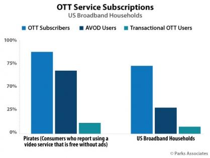 В 2019 году американские провайдеры OTT и платного ТВ из-за пиратства недосчитаются $9,1 млрд