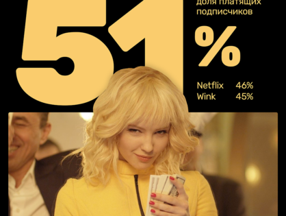 Видеосервис PREMIER стал лидером по доле платящих подписчиков